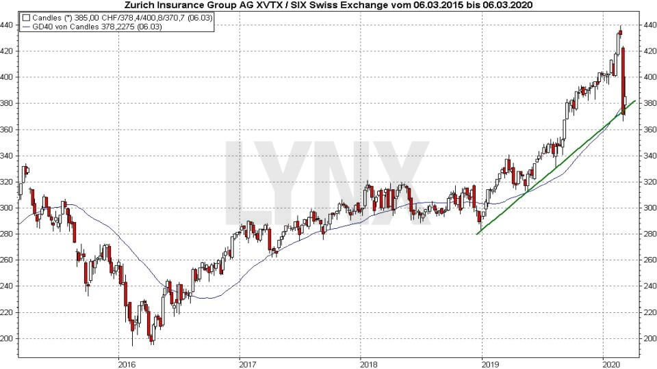 Die besten Schweizer Aktien: Entwicklung der Zurich Insurance Group Aktie von 2015 bis 2020 | Online Broker LYNX