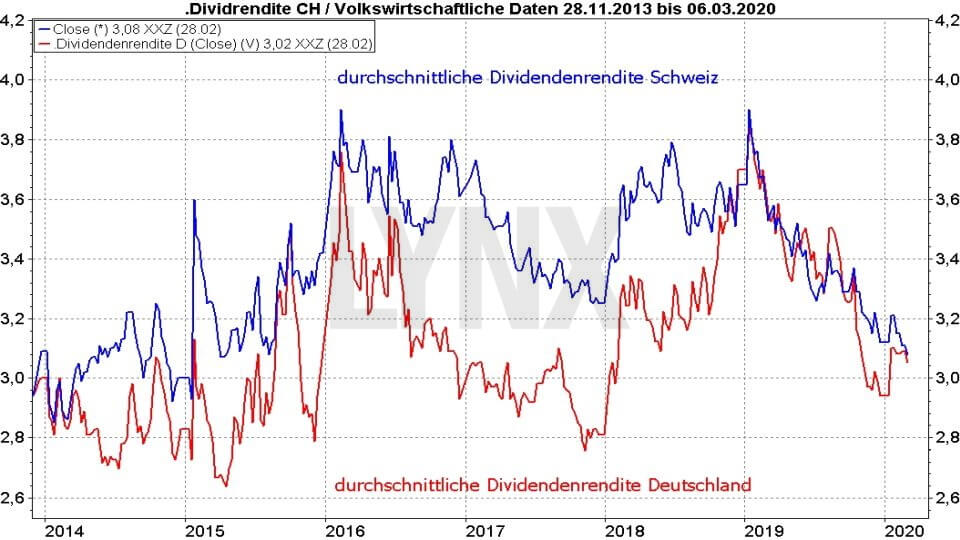 Die besten Schweizer Aktien: Vergleich der durchschnittlichen Dividendenrendite von Aktien aus der Schweiz und Deutschland von 2013 bis 2020 | Online Broker LYNX