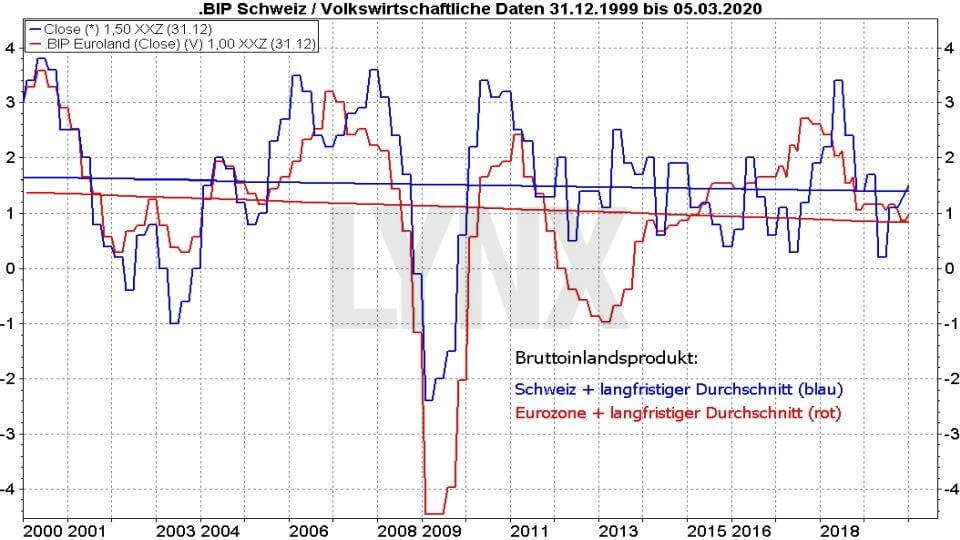Die besten Schweizer Aktien: Vergleich der Entwicklung des BIP der Schweiz und der Eurozone von 1999 bis 2020 | Online Broker LYNX