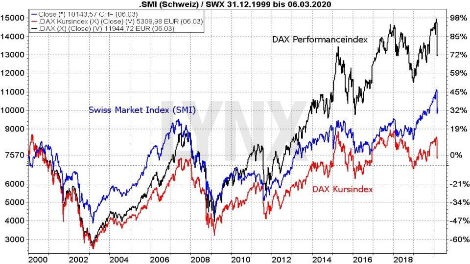 Die besten Schweizer Aktien: Vergleich der Entwicklung des SMI und des DAX als Kurs- und Performanceindex von 1999 bis 2020 | Online Broker LYNX