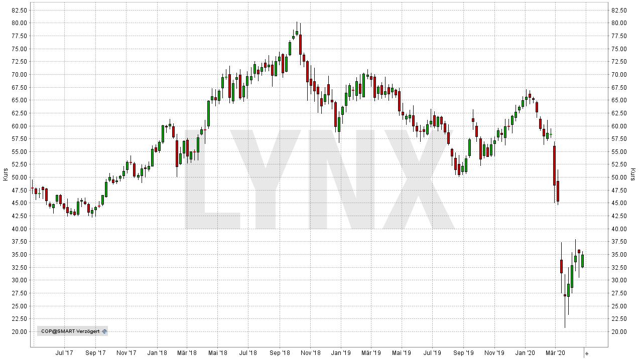 Die besten Öl-Aktien: Entwicklung der ConocoPhillips Aktie von April 2017 bis April 2020 | Online Broker LYNX