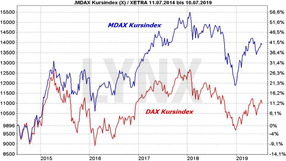 Die besten MDAX ETF: Vergleich der Entwicklung von DAX und MDAX als Kursindex | LYNX Online Broker