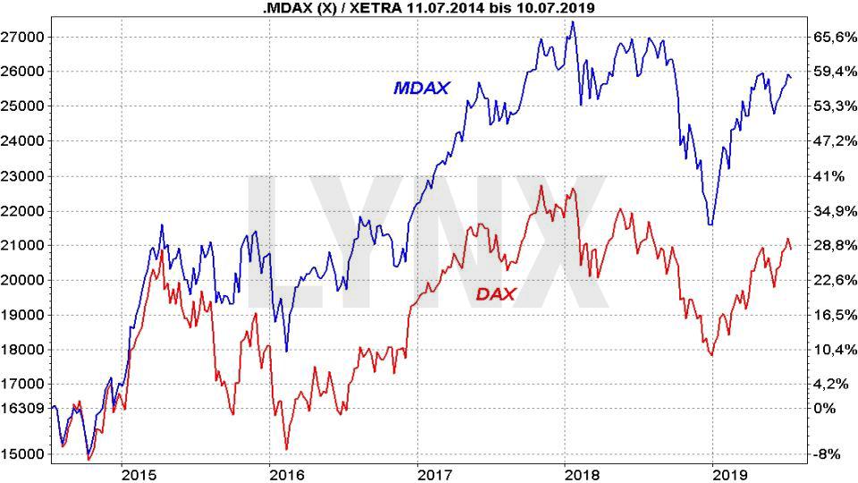 Die besten MDAX ETF: Vergleich der Entwicklung von DAX und MDAX | LYNX Online Broker