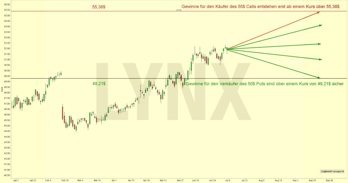 Zwei Trades mit einer positiven Erwartungshaltung in Bezug auf die Coca-Cola Aktie | LYNX Online Broker