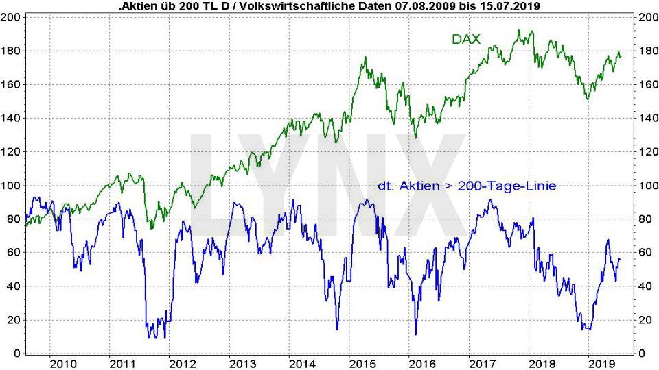 Die besten deutschen Aktien 2019: Vergleich der Entwicklung von DAX und Aktien über der 200 Tagelinie | Online Broker LYNX