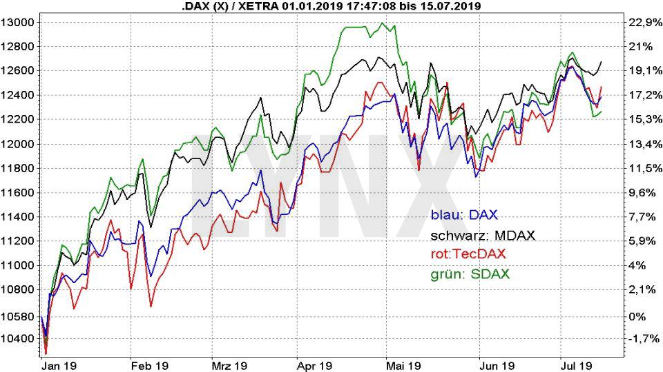 Die besten deutschen Aktien 2019: Vergleich der Entwicklung von DAX, MDAX, TecDAX und SDAX | Online Broker LYNX