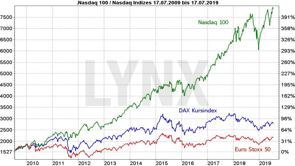 Die besten NASDAQ 100 ETFs - Vergleich der Entwicklung von Nasdaq 100, DAX Kursindex und Euro Stoxx 50 von 2009 bis 2019 | Online Broker LYNX