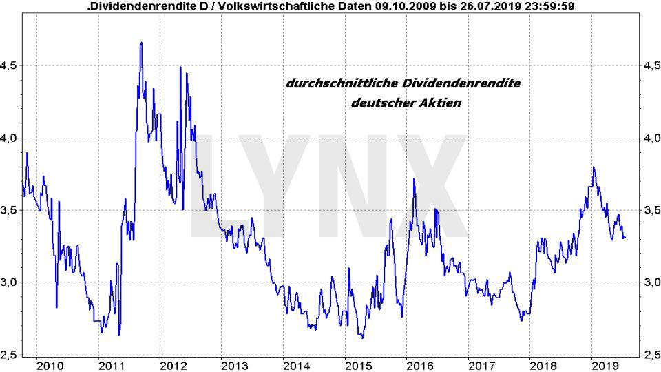 Der Zinseszins: Die magische Geldvermehrung: Entwicklung der durchschnittlichen Dividendenrendite Deutscher Aktien 2009 bis 2019 | Online Broker LYNX