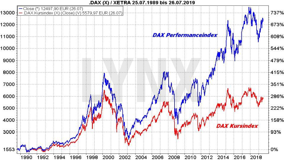 Der Zinseszins: Die magische Geldvermehrung: Vergleich der Entwicklung vom DAX als Performanceindex und Kursindex von1989 bis 2019 | Online Broker LYNX