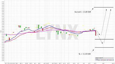 Mit einem ETF von der Entwicklung der irischen Börse profitieren | LYNX Online Broker