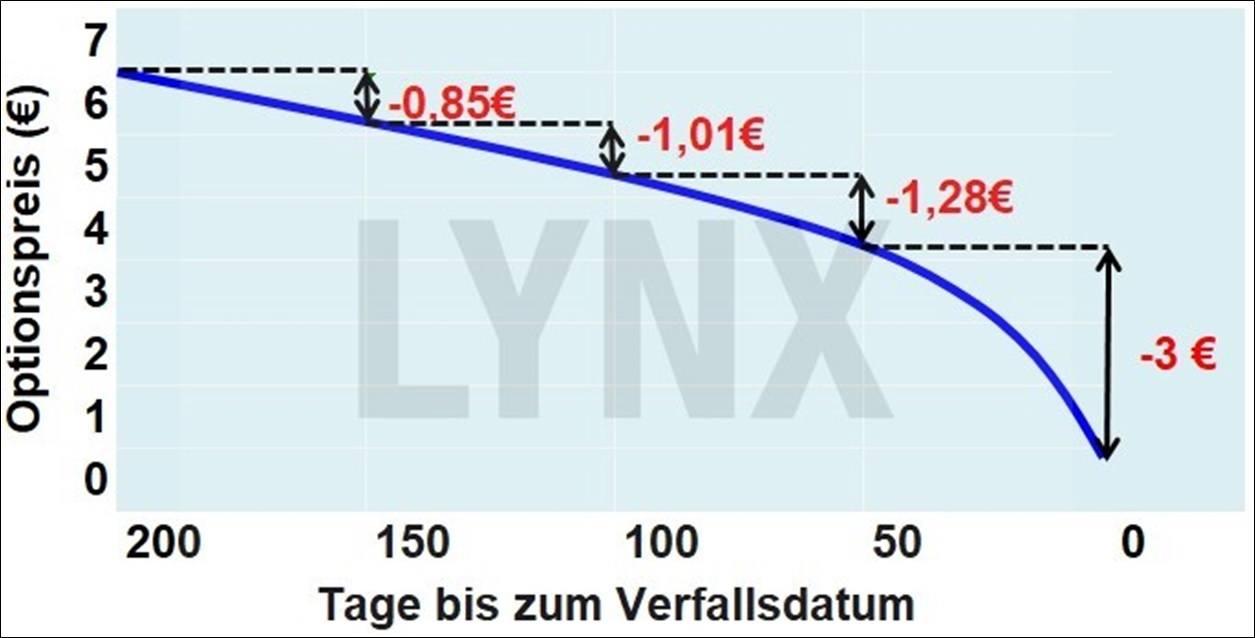 Der Zeitwertverfall – Wie man mit dem Zeitwert von Optionen Geld verdient: Schematische Darstellung des Zeitwertverfalls je nach Restlaufzeit einer Option | Online Broker LYNX