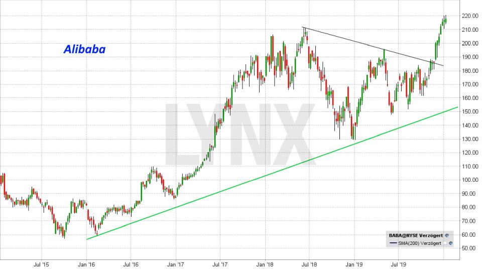 Die besten China Aktien: Entwicklung Alibaba Aktie von Juni 2015 bis Januar 2020 | LYNX Online Broker
