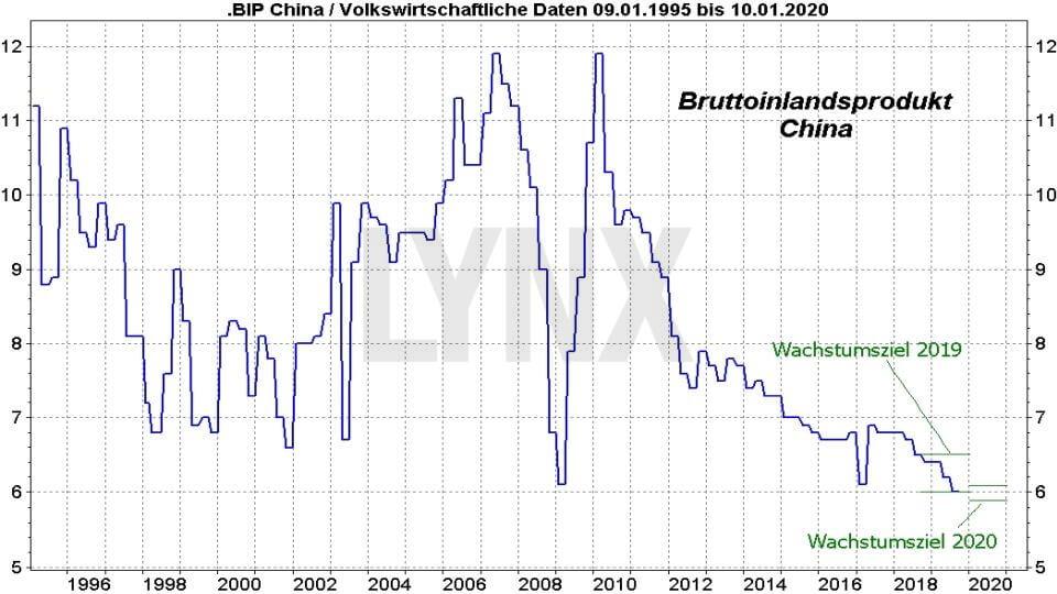 Die besten China Aktien: Entwicklung Wachstum BIP China von 1995 bis 2020 | LYNX Online Broker