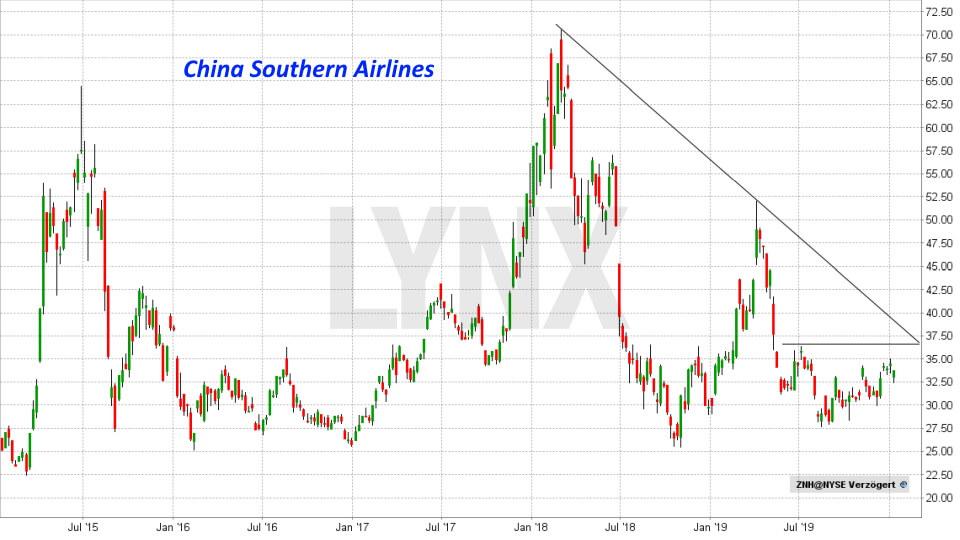 Die besten China Aktien: Entwicklung China Southern Airlines Aktie von Juni 2015 bis Januar 2020 | LYNX Online Broker