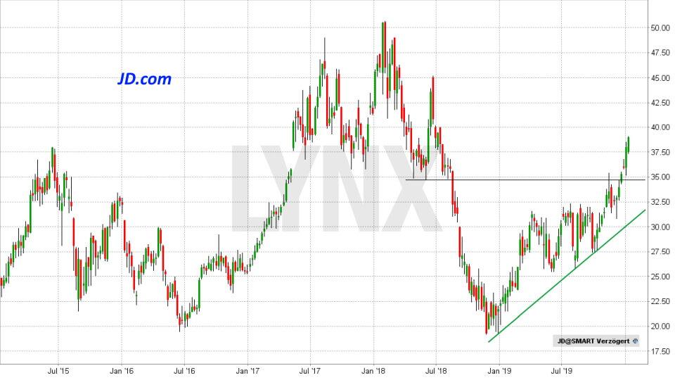 Die besten China Aktien: Entwicklung JD.com Aktie von Juni 2015 bis Januar 2020 | LYNX Online Broker