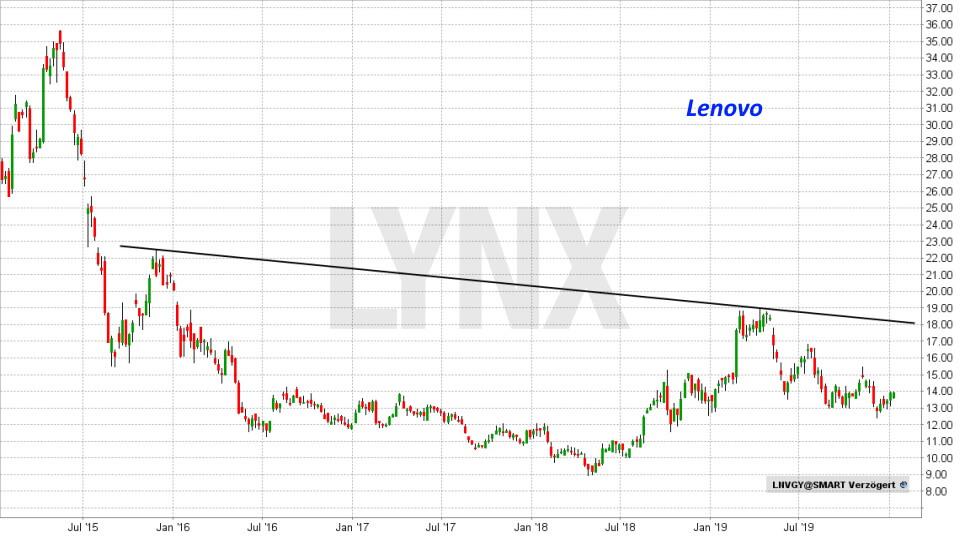 Die besten China Aktien: Entwicklung Lenovo Aktie von Juni 2015 bis Januar 2020 | LYNX Online Broker