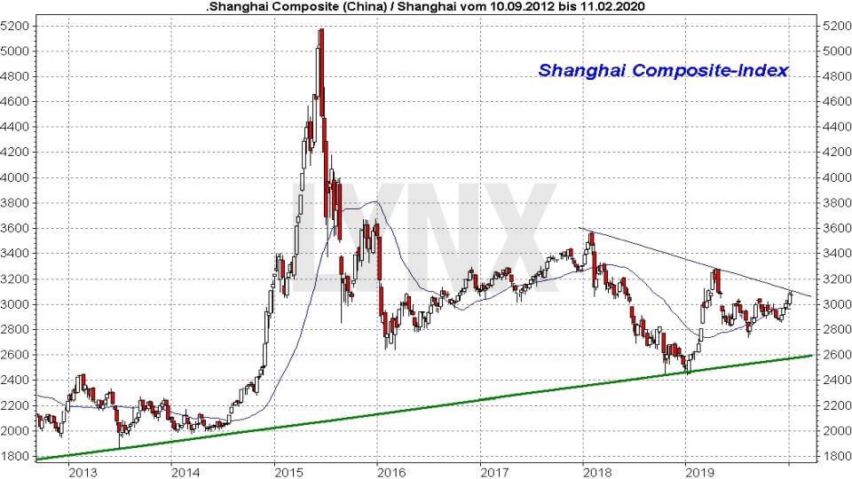 Die besten China Aktien: Entwicklung Shanghai Composite Index von 2012 bis 2020 | LYNX Online Broker