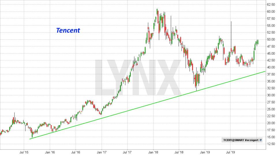 Die besten China Aktien: Entwicklung Tencent Aktie von Juni 2015 bis Januar 2020 | LYNX Online Broker