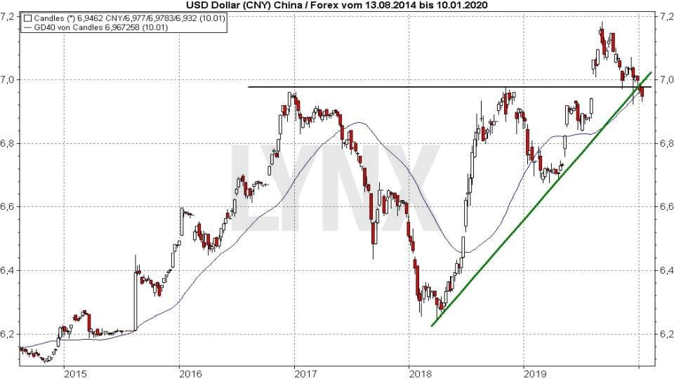 Die besten China Aktien: Entwicklung US-Dollar Renminbi Yuan 2014 bis 2020 | LYNX Online Broker