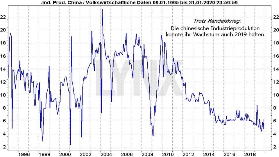 Die besten China Aktien: Entwicklung Wachstumsrate Industrieproduktion China von 1995 bis 2020 | LYNX Online Broker