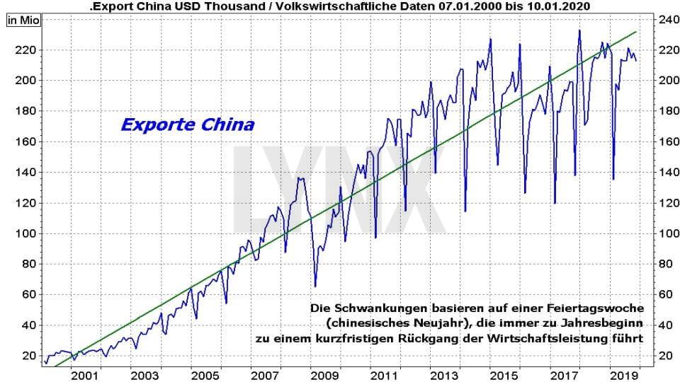 Die besten China Aktien: Entwicklung der chinesischen Exporte von 2000 bis 2020 | LYNX Online Broker