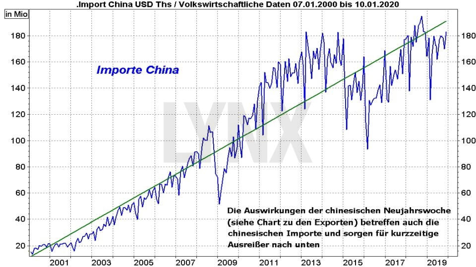 Die besten China Aktien: Entwicklung der chinesischen Importe von 2000 bis 2020 | LYNX Online Broker