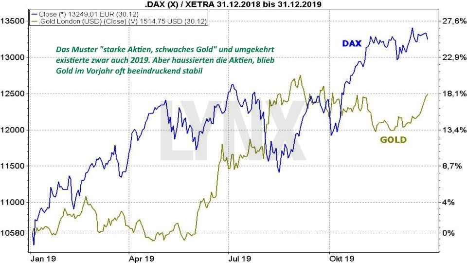 dax 30 prognose