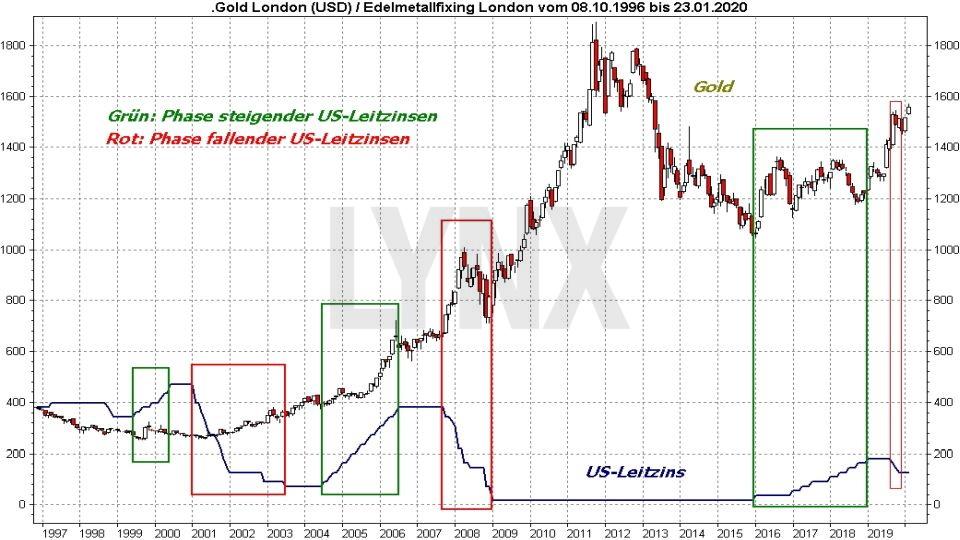 Goldpreis Prognose