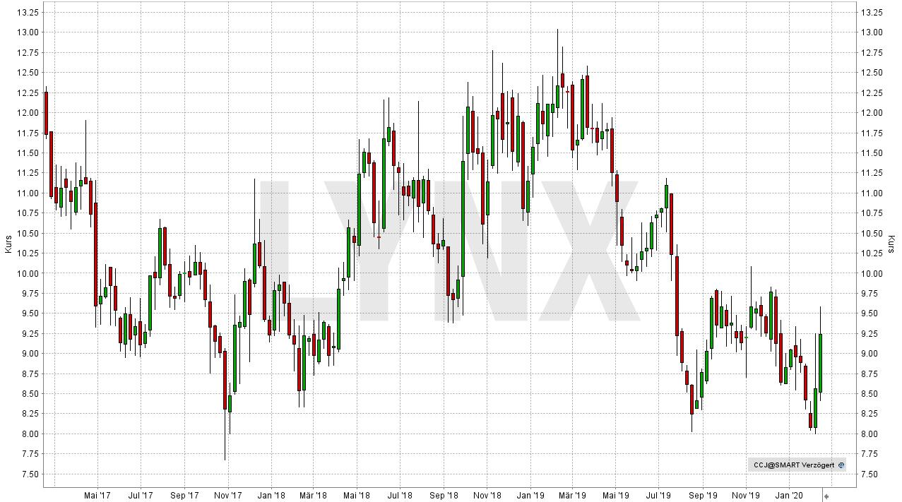 uranpreis