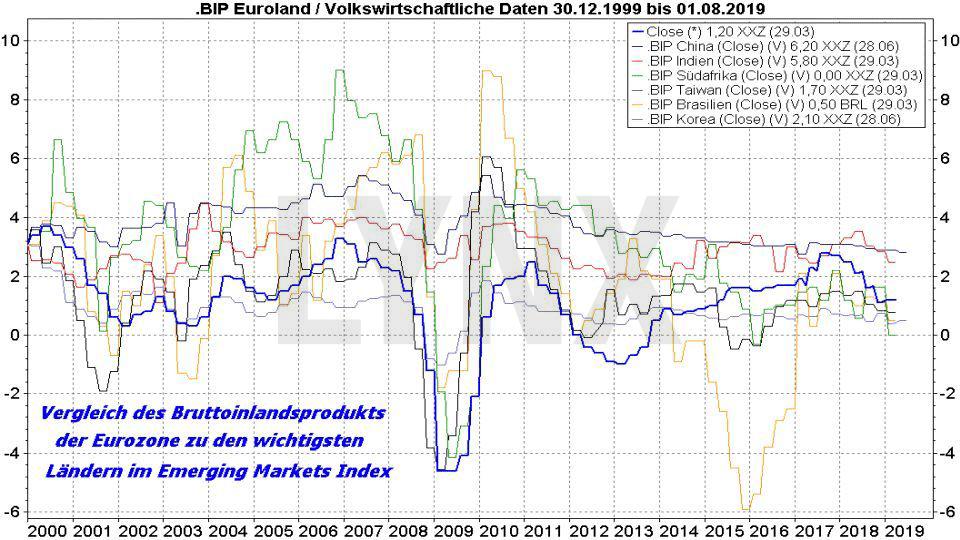 MSCI Emerging Markets ETFs - Die besten Schwellenländer ETFs: Vergleich der Entwicklung des Bruttoinlandsprodukt der Eurozone mit dem der wichtigsten Emerging Markets | Online Broker LYNX