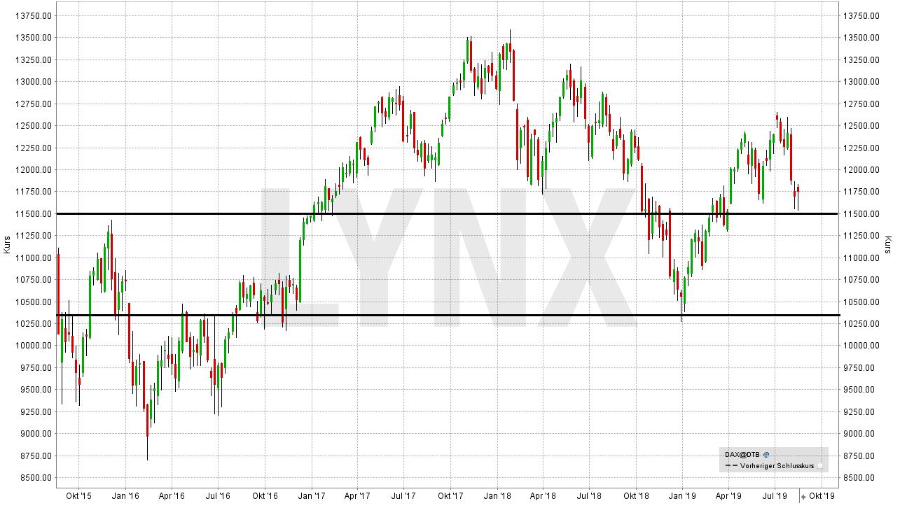 DAX Prognose und Entwicklung mit Ausblick - Wie entwickelt sich der deutsche Aktienmarkt?: DAX (Performance-Index) - Entwicklung von August 2015 bis August 2019 | LYNX Online Broker