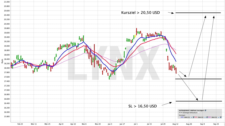 Mit einem ETF einen Aktienkorb aus Singapur handeln | LYNX Online Broker