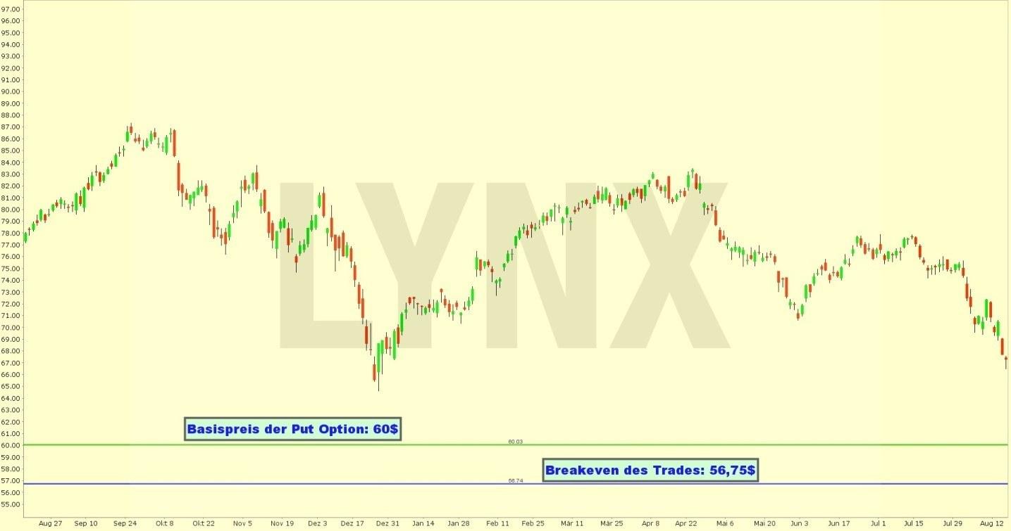 20190820-entwicklung-exxon-mobil-aktie-von-2018-bis-2019-online-broker-lynx