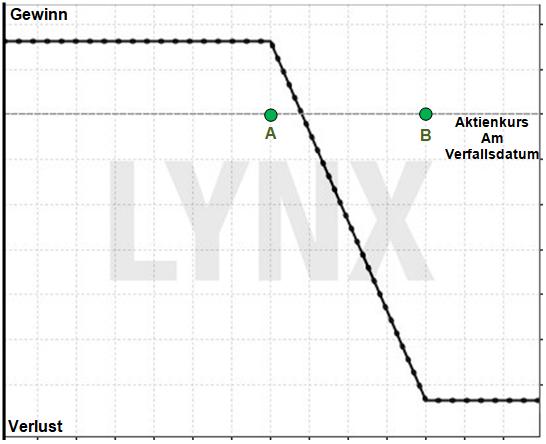Optionsstrategie Bear Call Spread: Im Bärenmarkt Profite erzielen: Gewinn/Verlust Profil eines Bear Call Spread | Online Broker LYNX