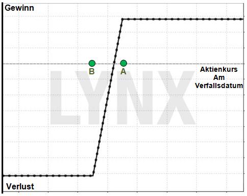 Optionsstrategie Bull Put Spread: Einnahme-Strategie mit eingebautem Sicherheitsnetz: Gewinn/Verlust Profil eines Bull Put Spread | Online Broker LYNX