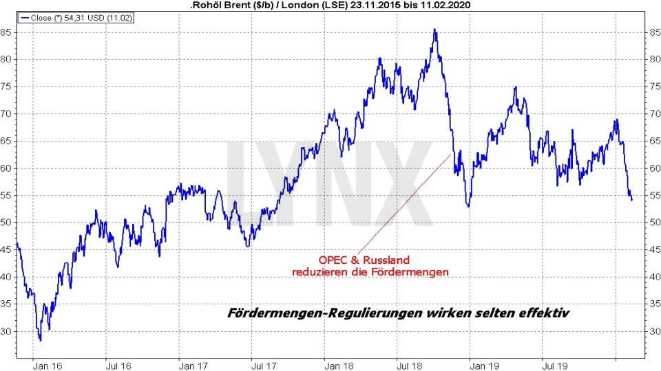 Ölpreis-Prognose 2020: Entwicklung Ölpreis Brent Oil 2015 bis 2020 | Online Broker LYNX