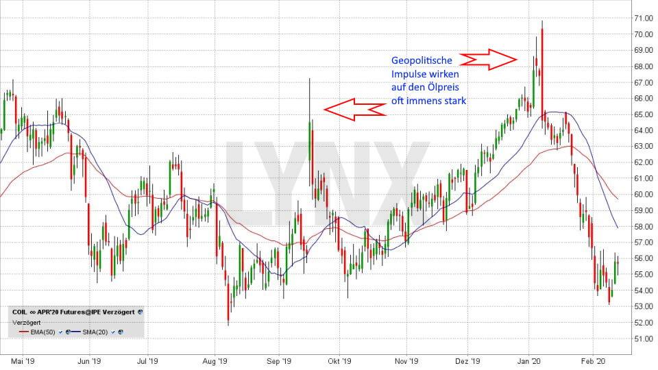 Ölpreis-Prognose 2020: Entwicklung Ölpreis Brent Oil Mai 2019 bis Februar 2020 | Online Broker LYNX