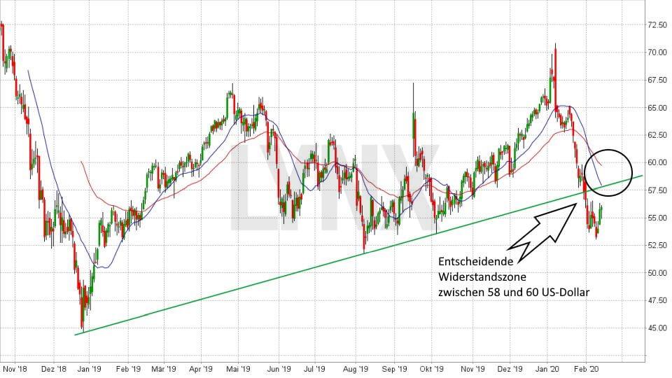 Ölpreis-Prognose 2020: Entwicklung Ölpreis Brent Oil November 2018 bis Februar 2020 | Online Broker LYNX