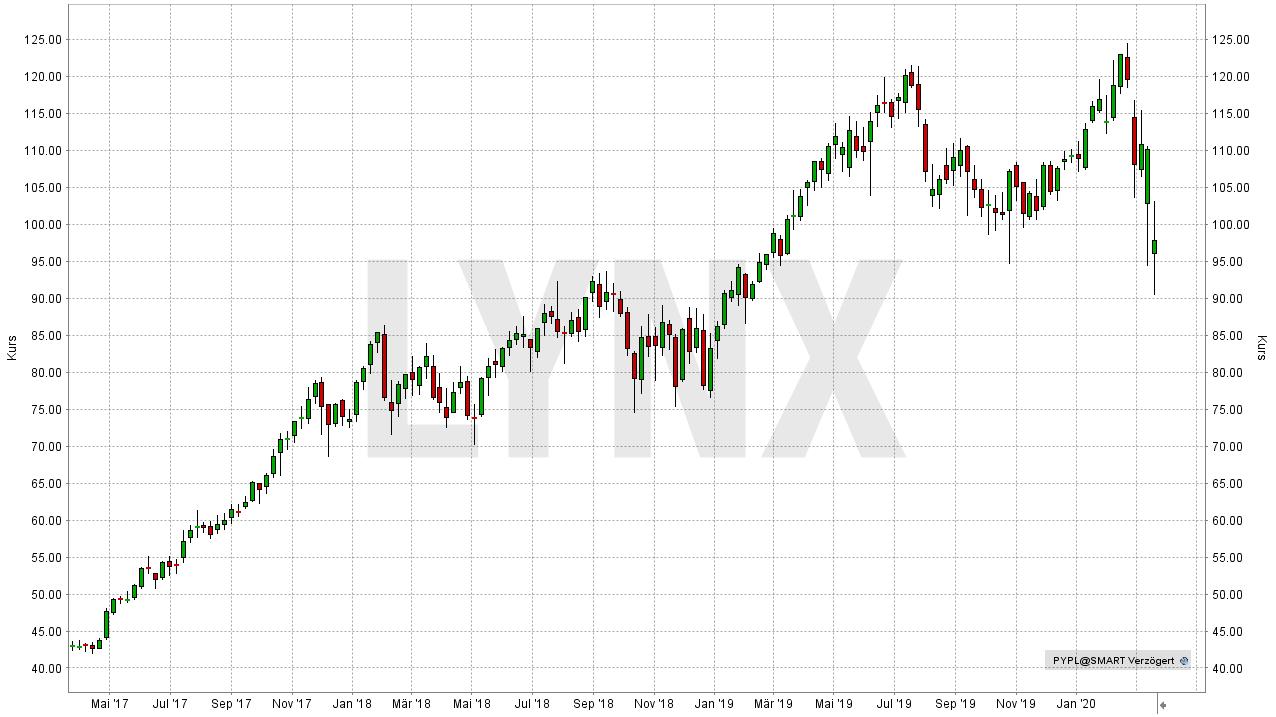 Diese Aktien sollten Sie nach dem Börsen-Crash auf Ihrer Watchliste haben: Entwicklung der PayPal Aktie von März 2017 bis März 2020 | Online Broker LYNX