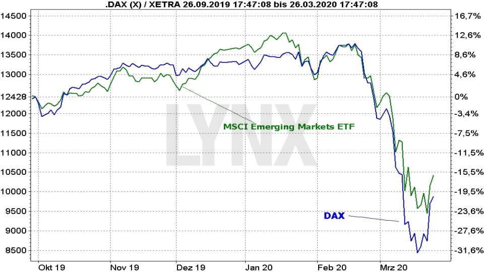 MSCI Emerging Markets ETFs - Die besten Schwellenländer ETFs: Vergleich der Entwicklung eines Emerging Markets ETFs mit dem DAX | Online Broker LYNX
