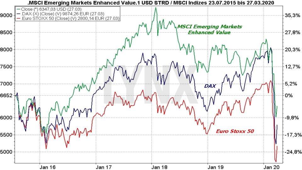 MSCI Emerging Markets ETFs - Die besten Schwellenländer ETFs: Vergleich der Entwicklung der Emerging Markets mit dem DAX und Euro Stoxx 50 | Online Broker LYNX