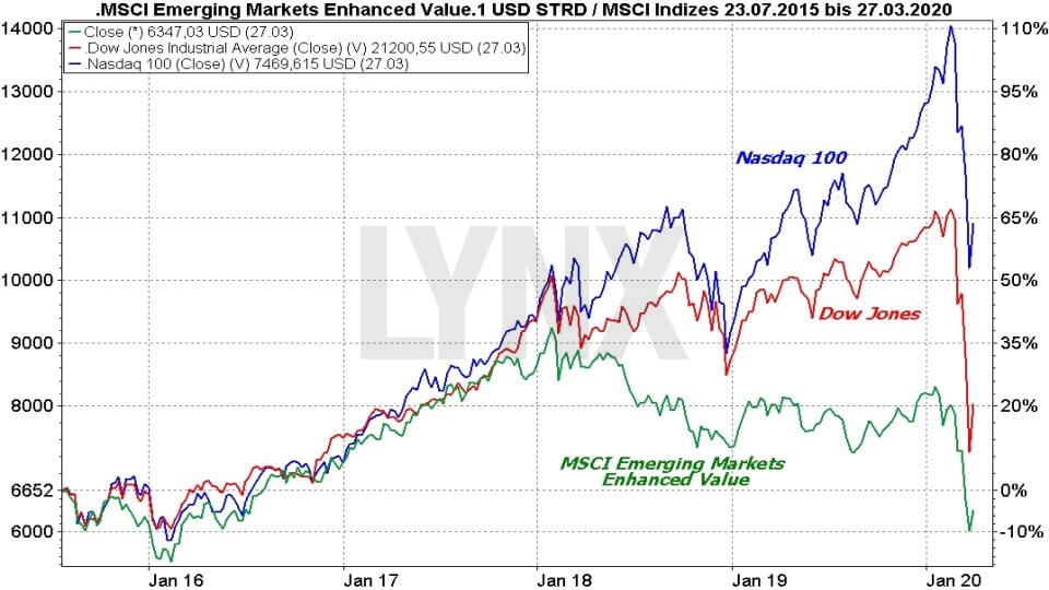 MSCI Emerging Markets ETFs - Die besten Schwellenländer ETFs: Vergleich der Entwicklung der Emerging Markets mit dem Dow Jones und Nasdaq 100 | Online Broker LYNX