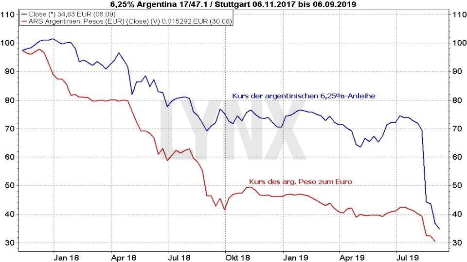 norwegische staatsanleihen 2020