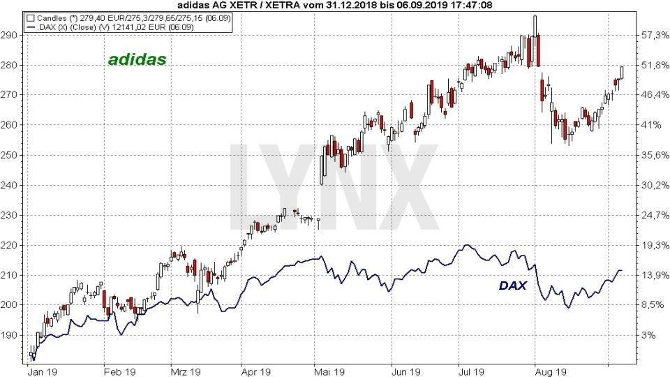 Die besten Blue Chip Aktien 2019: Vergleich der Entwicklung der adidas Aktie mit dem DAX Index von Januar 2019 bis September 2019 | Online Broker LYNX
