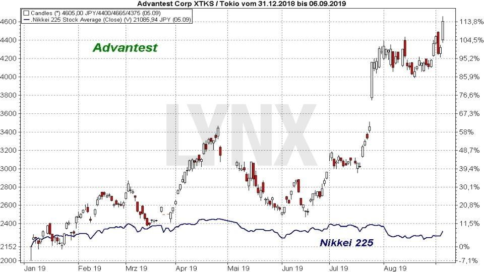 Die besten Blue Chip Aktien 2019: Vergleich der Entwicklung der Advantest Aktie mit dem Nikkei 225 Index von Januar 2019 bis September 2019 | Online Broker LYNX