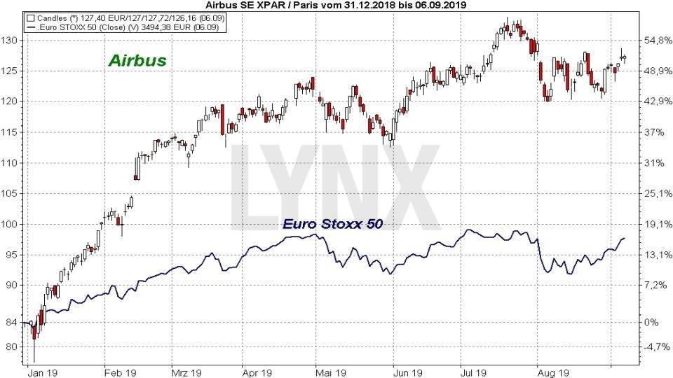 Die besten Blue Chip Aktien 2019: Vergleich der Entwicklung der Airbus Aktie mit dem Euro Stoxx 50 Index von Januar 2019 bis September 2019 | Online Broker LYNX