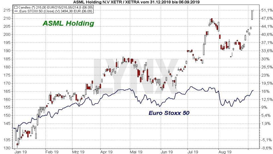 Die besten Blue Chip Aktien 2019: Vergleich der Entwicklung der ASML Holding Aktie mit dem Euro Stoxx 50 Index von Januar 2019 bis September 2019 | Online Broker LYNX