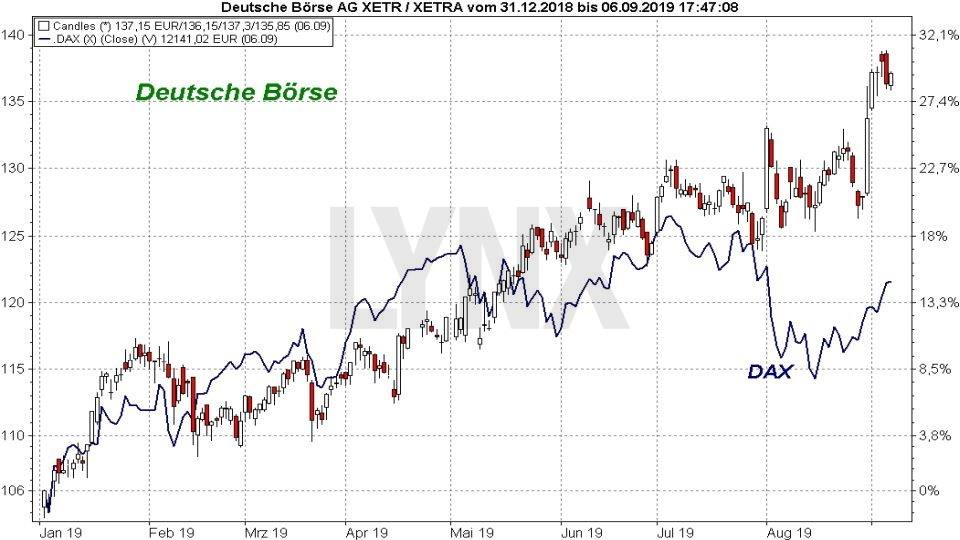 Die besten Blue Chip Aktien 2019: Vergleich der Entwicklung der Deutsche Börse Aktie mit dem DAX Index von Januar 2019 bis September 2019 | Online Broker LYNX
