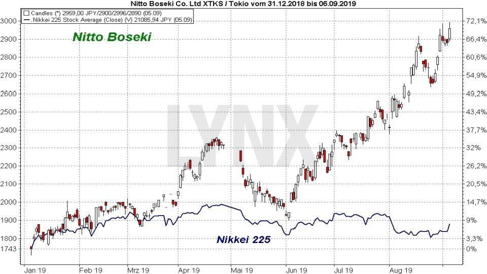 Die besten Blue Chip Aktien 2019: Vergleich der Entwicklung der NittoBoseki Aktie mit dem Nikkei 225 Index von Januar 2019 bis September 2019 | Online Broker LYNX