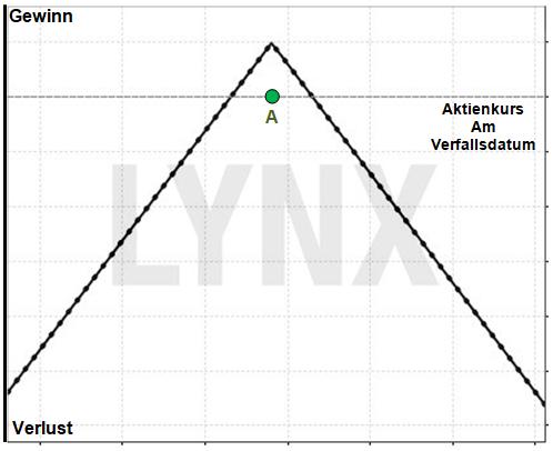 Optionsstrategie Short Straddle: 100% Profit für 0% Bewegung: Gewinn/Verlust Profil eines Short Straddle | Online Broker LYNX